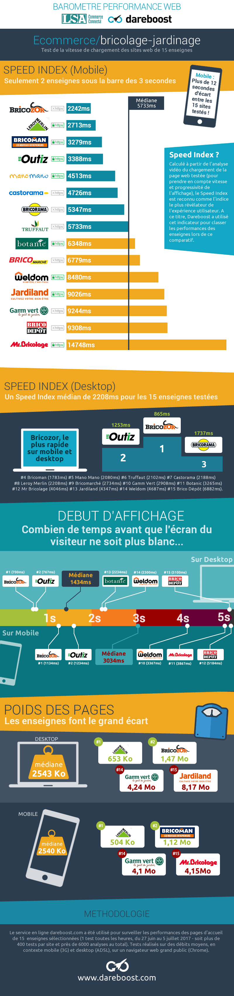 infographie-temps-chargement